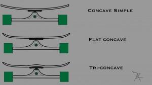 Concave de longboard