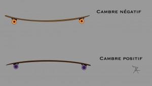 cambre de longboard